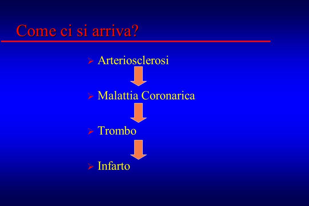 Come ci si arriva Arteriosclerosi Malattia Coronarica Trombo Infarto