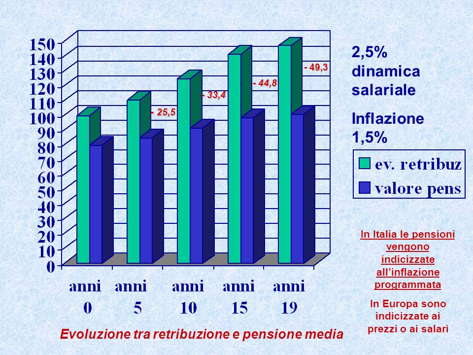2,5% dinamica salariale Inflazione 1,5%