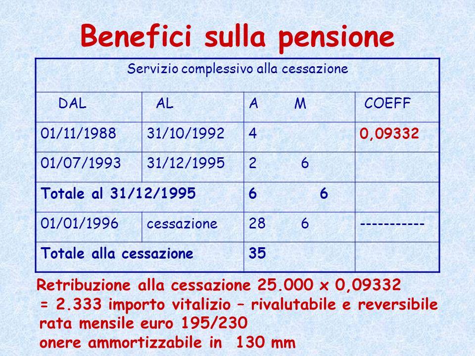 Benefici sulla pensione