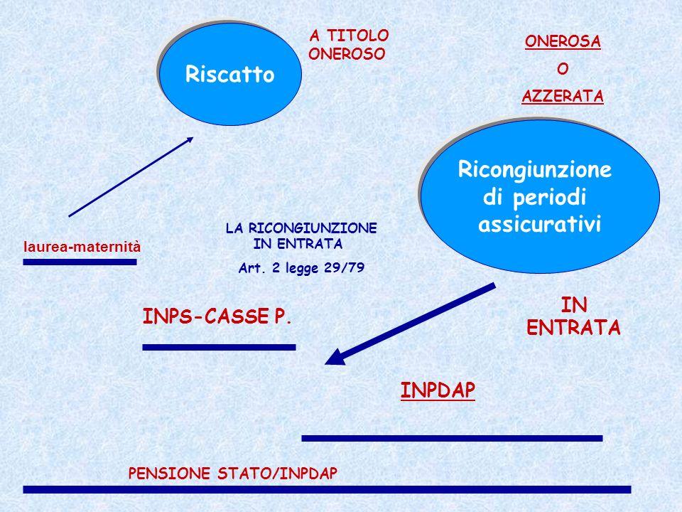 LA RICONGIUNZIONE IN ENTRATA PENSIONE STATO/INPDAP