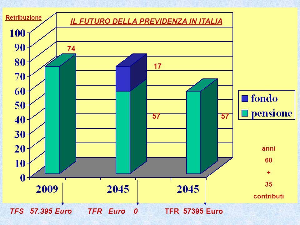 IL FUTURO DELLA PREVIDENZA IN ITALIA