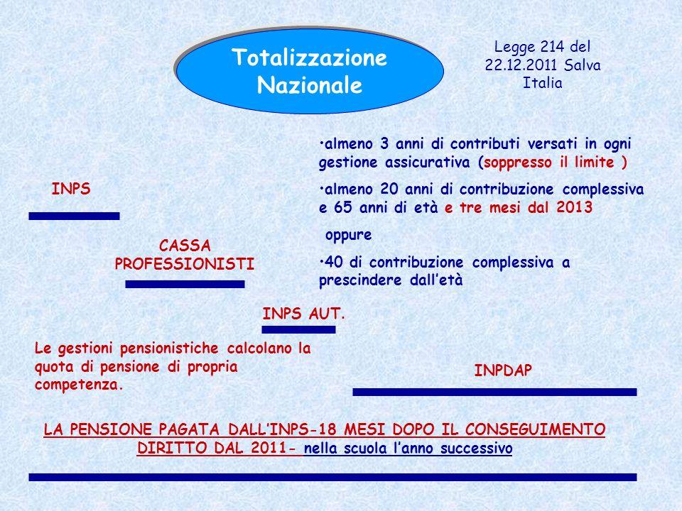 Totalizzazione Nazionale