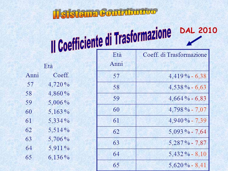Il sistema Contributivo Il Coefficiente di Trasformazione