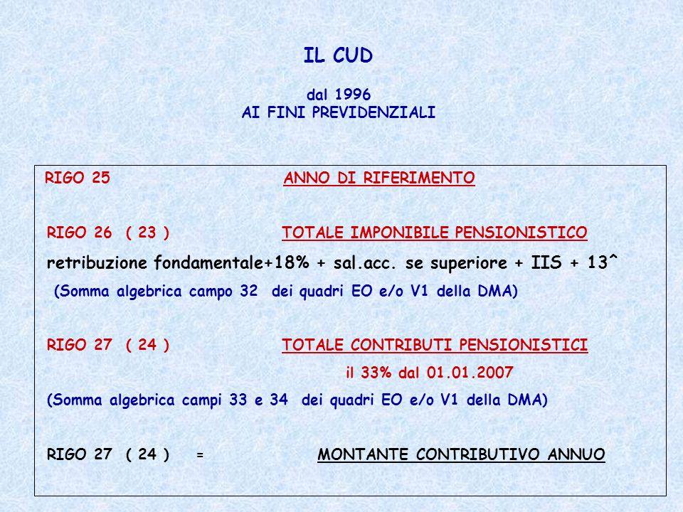 IL CUD dal 1996 AI FINI PREVIDENZIALI