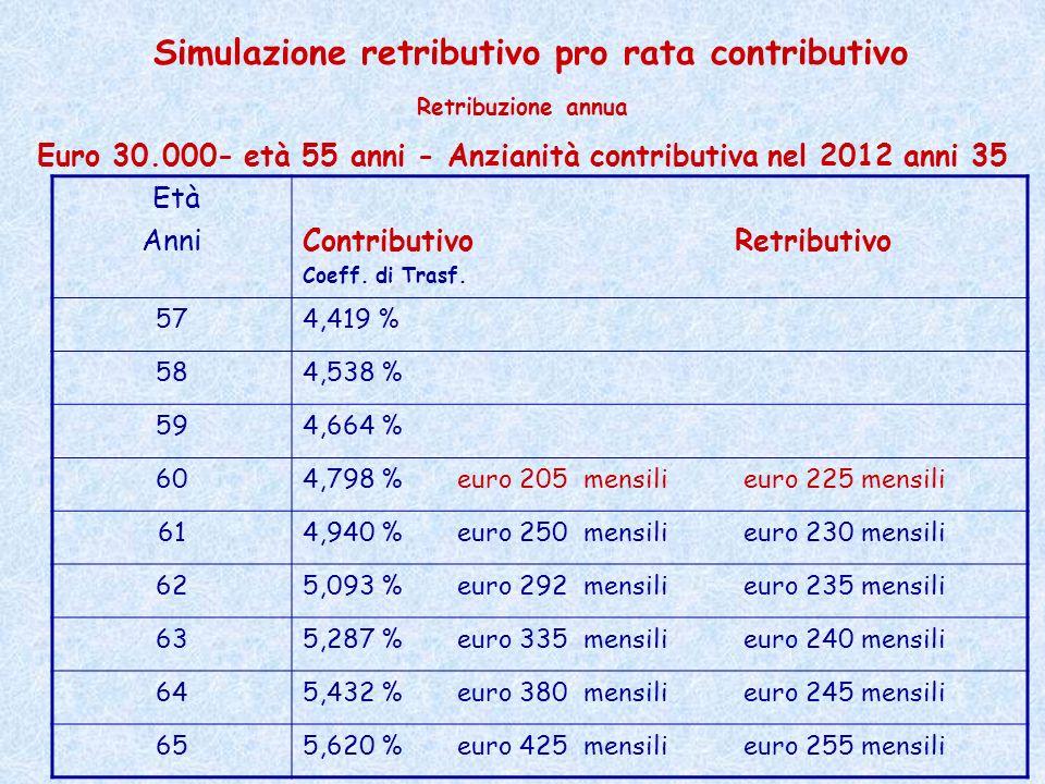 Simulazione retributivo pro rata contributivo