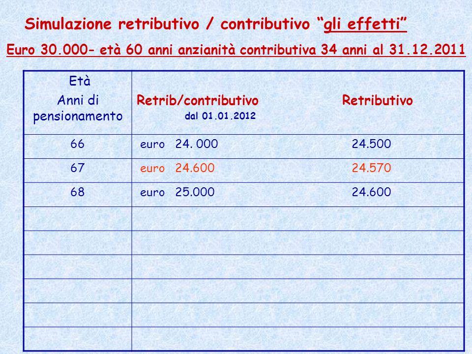 Euro 30.000- età 60 anni anzianità contributiva 34 anni al 31.12.2011