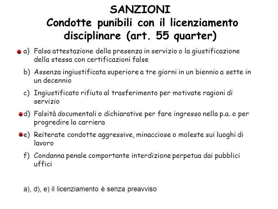 SANZIONI Condotte punibili con il licenziamento disciplinare (art