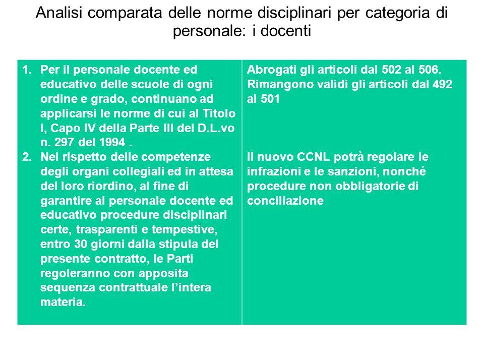 Analisi comparata delle norme disciplinari per categoria di personale: i docenti