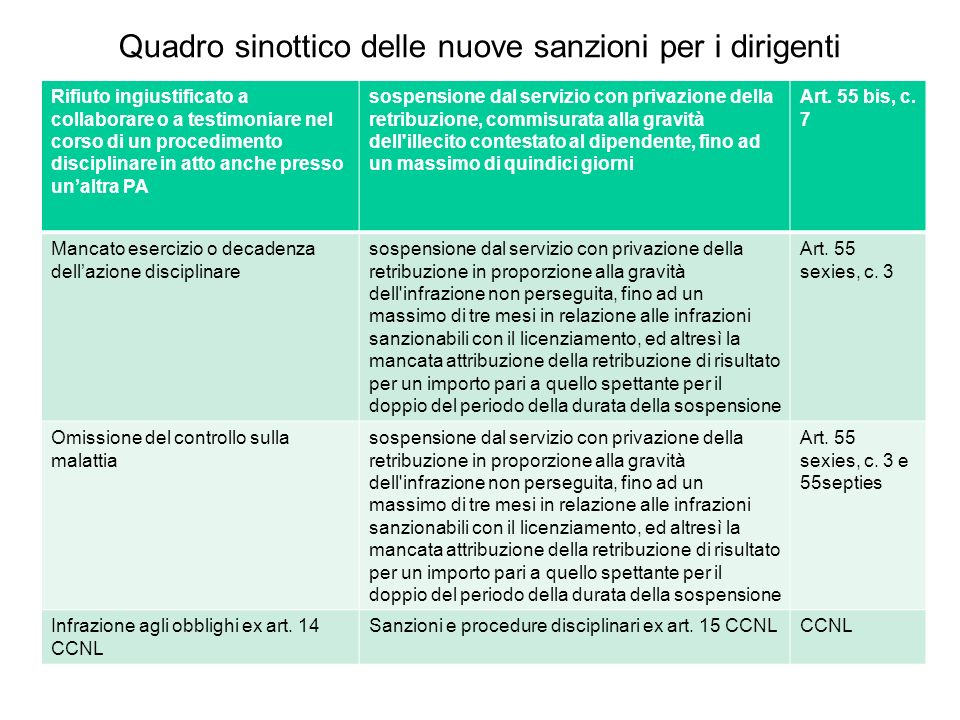 Quadro sinottico delle nuove sanzioni per i dirigenti