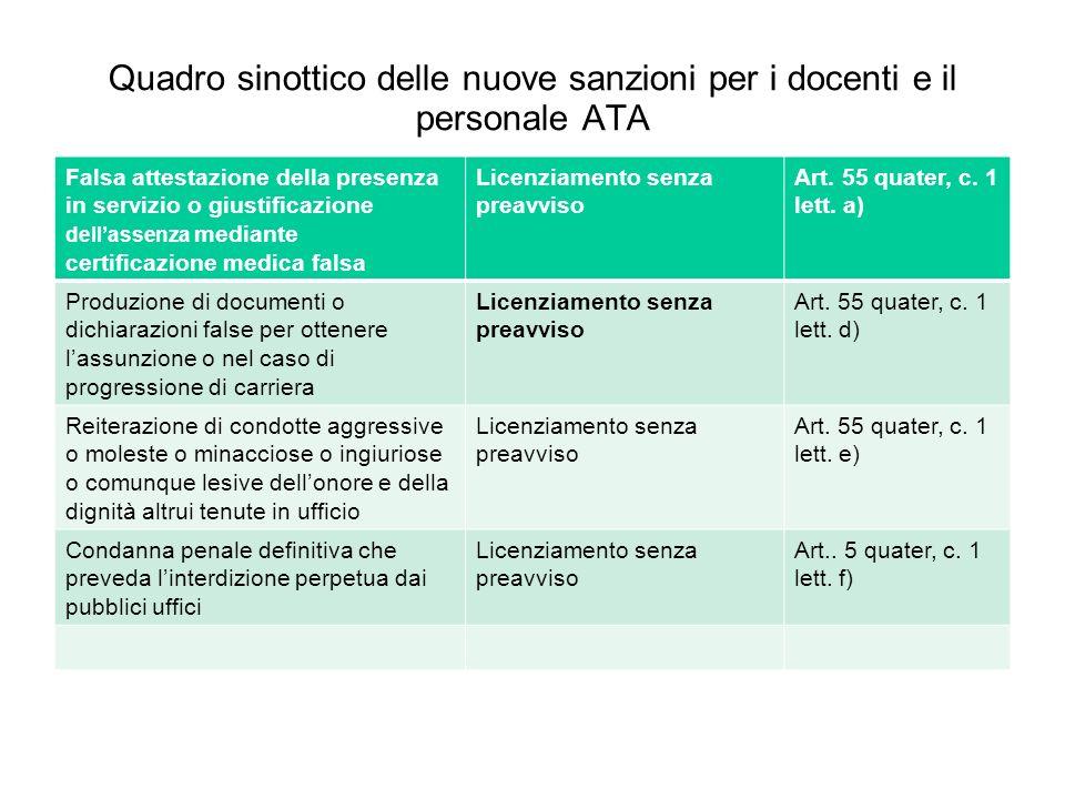 Quadro sinottico delle nuove sanzioni per i docenti e il personale ATA