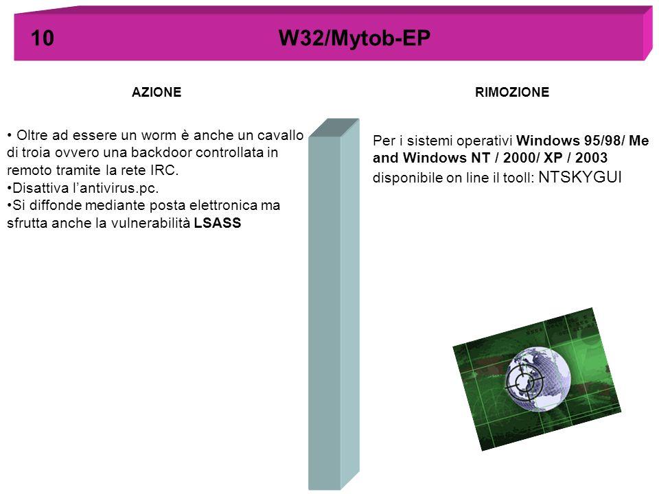 10 W32/Mytob-EP AZIONE. RIMOZIONE.