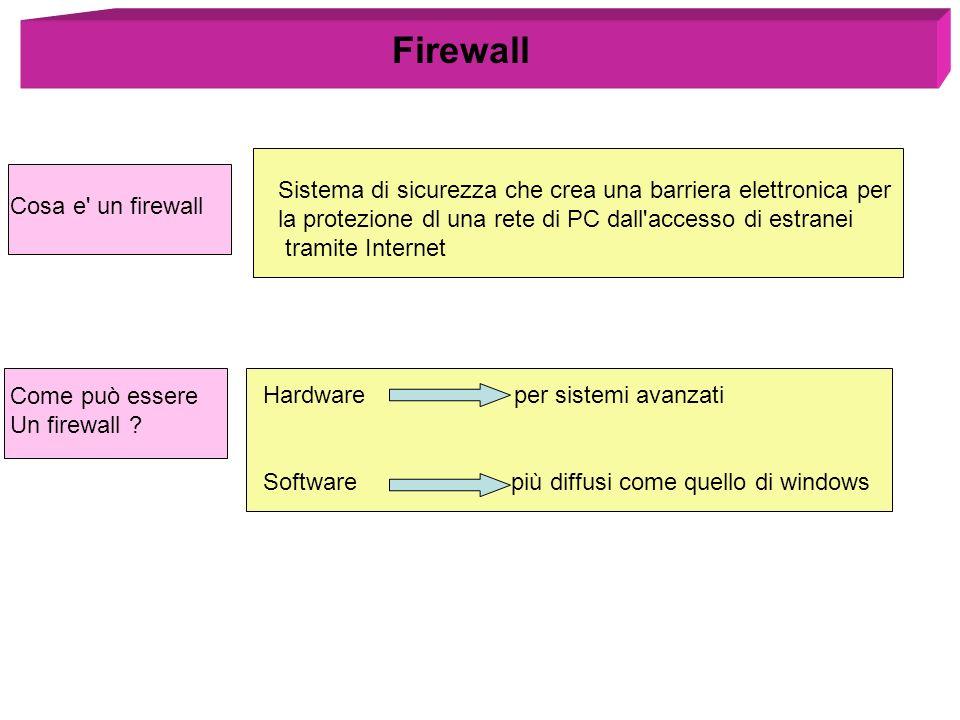 Firewall Sistema di sicurezza che crea una barriera elettronica per
