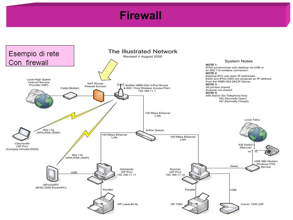 Firewall Esempio di rete Con firewall
