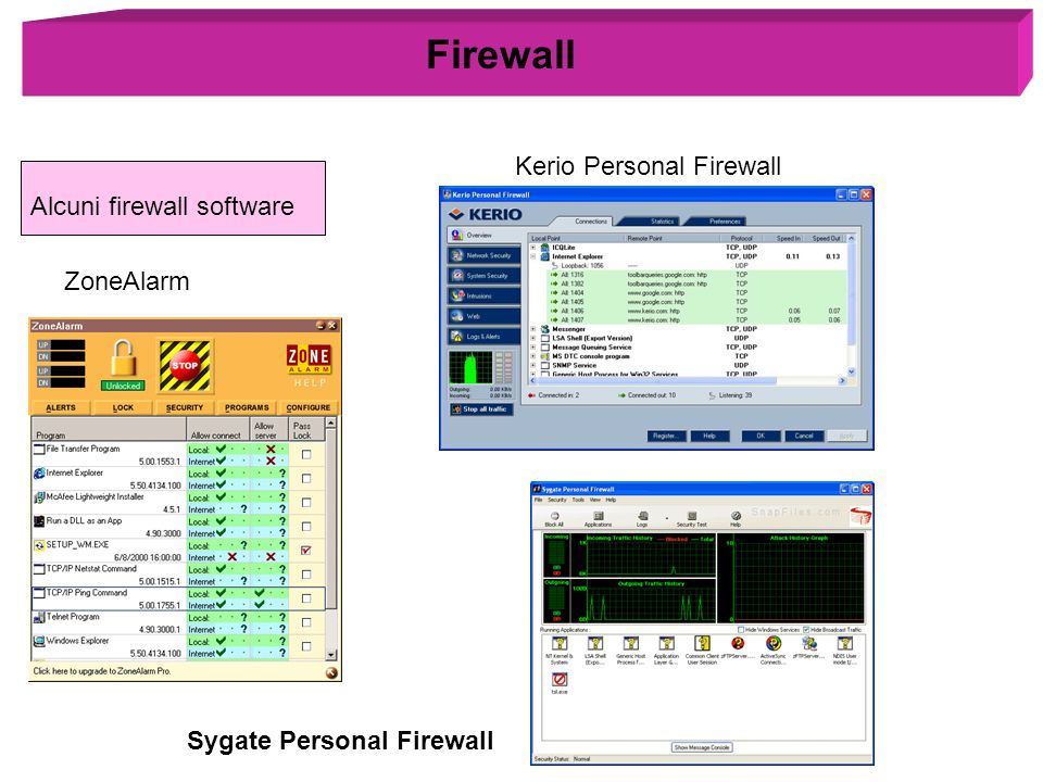 Firewall Kerio Personal Firewall Alcuni firewall software ZoneAlarm
