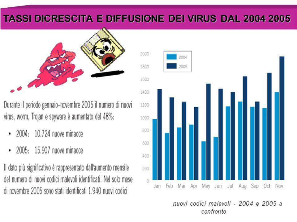TASSI DICRESCITA E DIFFUSIONE DEI VIRUS DAL 2004 2005