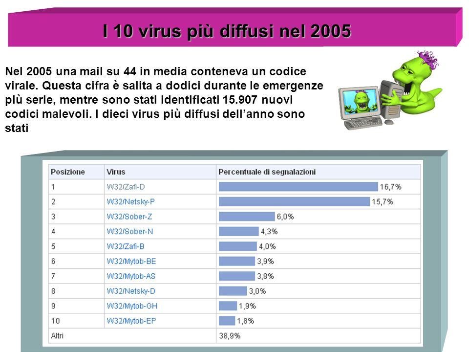 I 10 virus più diffusi nel 2005