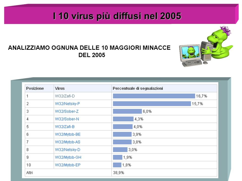 I 10 virus più diffusi nel 2005 ANALIZZIAMO OGNUNA DELLE 10 MAGGIORI MINACCE DEL 2005