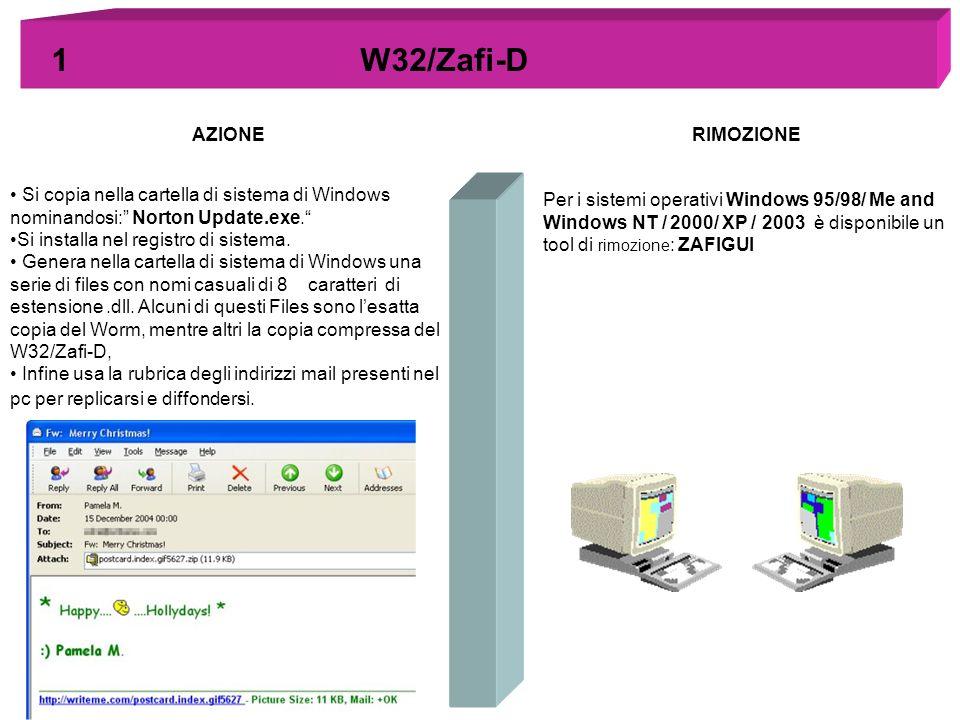 1 W32/Zafi-D AZIONE RIMOZIONE