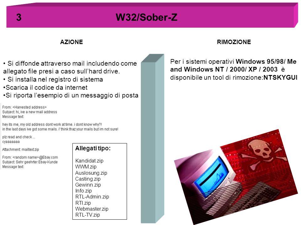 3 W32/Sober-Z AZIONE. RIMOZIONE.