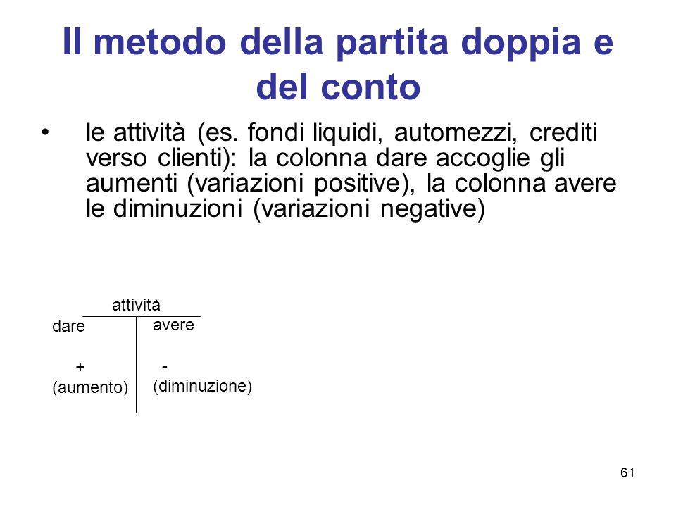 Il metodo della partita doppia e del conto