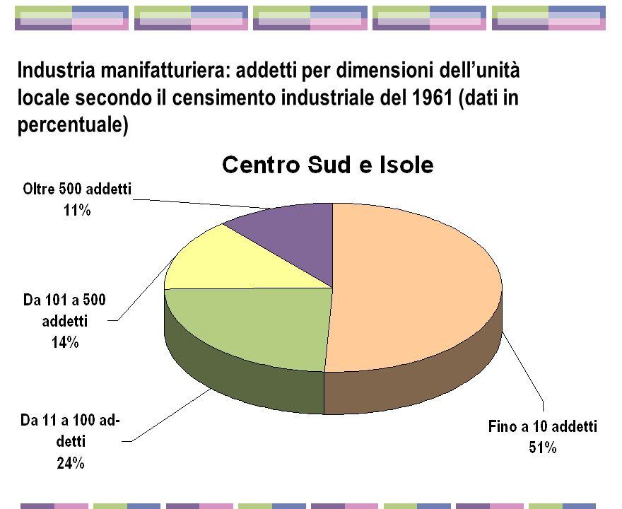 Industria manifatturiera: addetti per dimensioni dell'unità locale secondo il censimento industriale del 1961 (dati in percentuale)