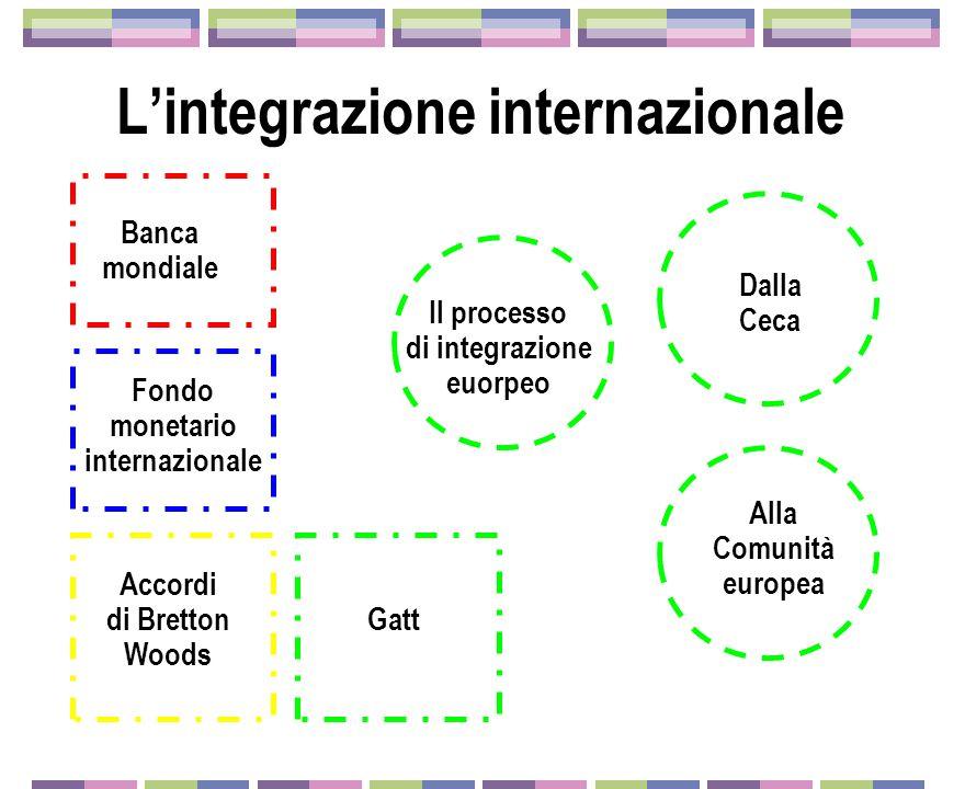 L'integrazione internazionale