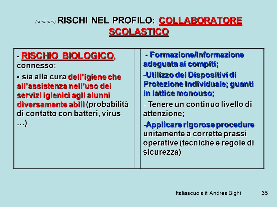 (continua) RISCHI NEL PROFILO: COLLABORATORE SCOLASTICO