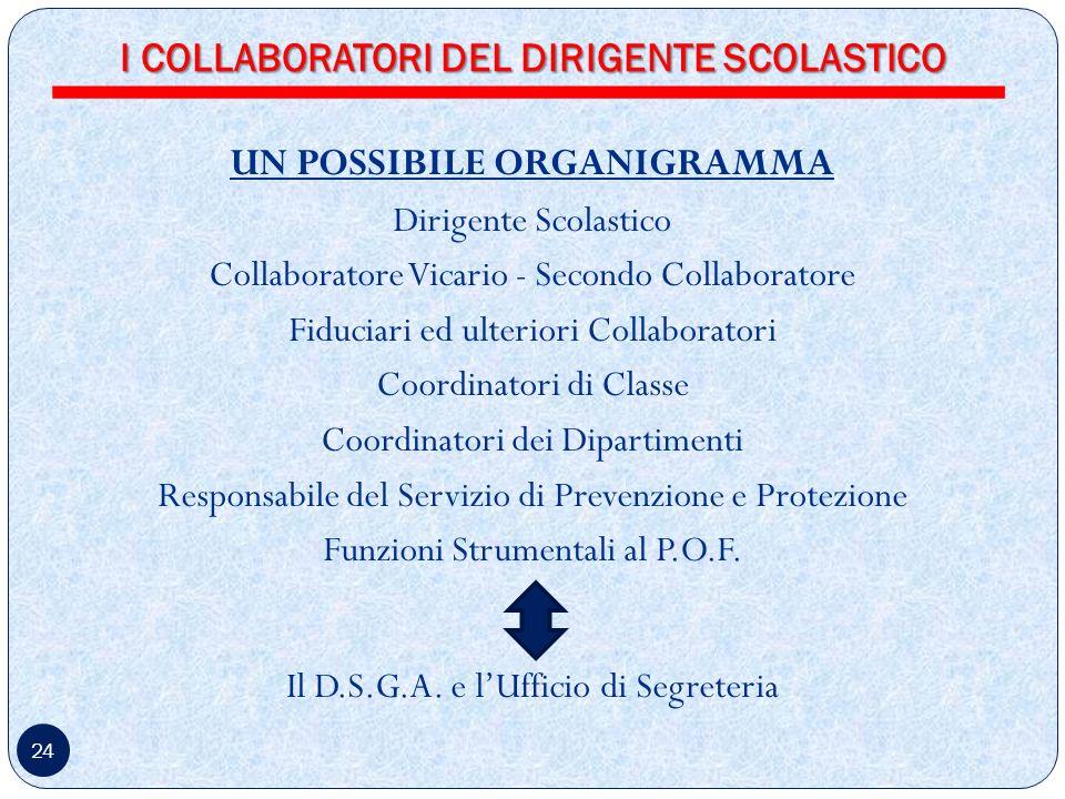 I COLLABORATORI DEL DIRIGENTE SCOLASTICO UN POSSIBILE ORGANIGRAMMA