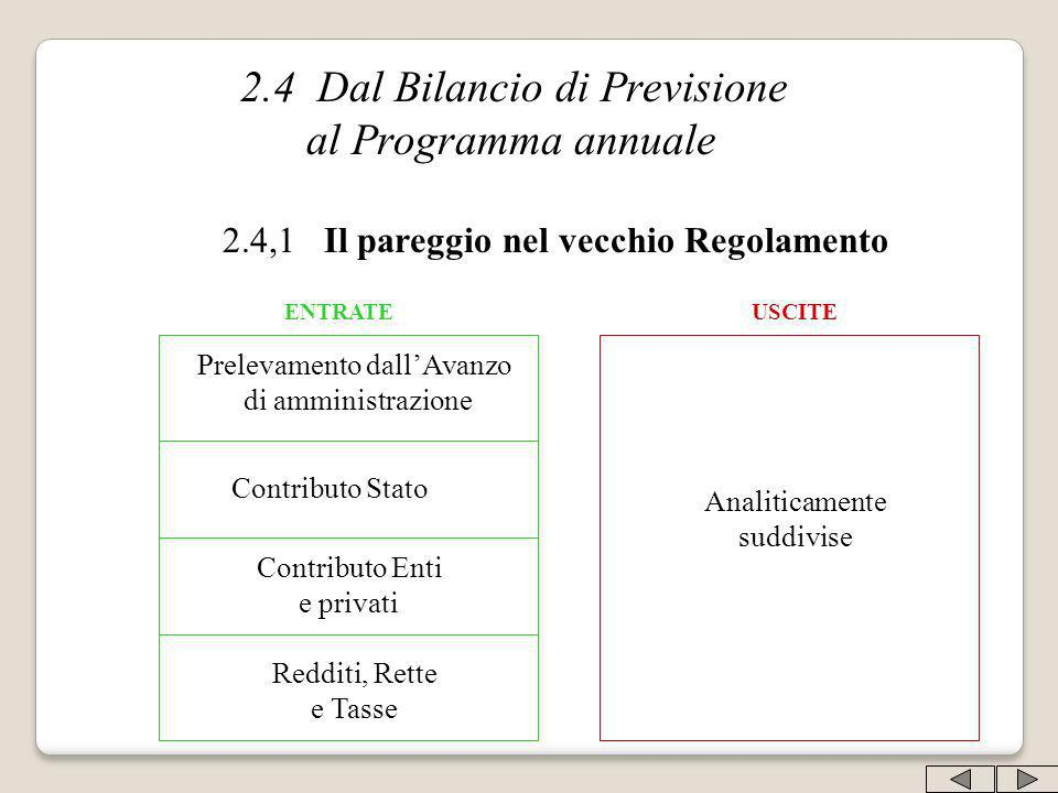 2.4 Dal Bilancio di Previsione al Programma annuale