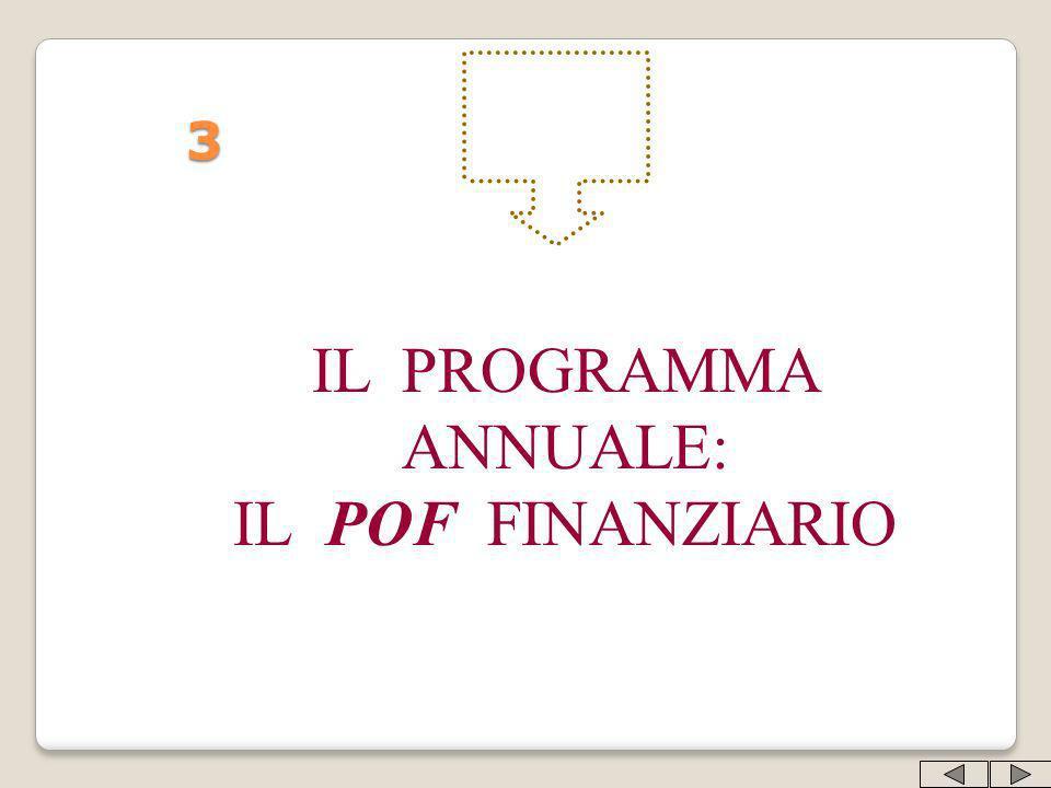 3 IL PROGRAMMA ANNUALE: IL POF FINANZIARIO