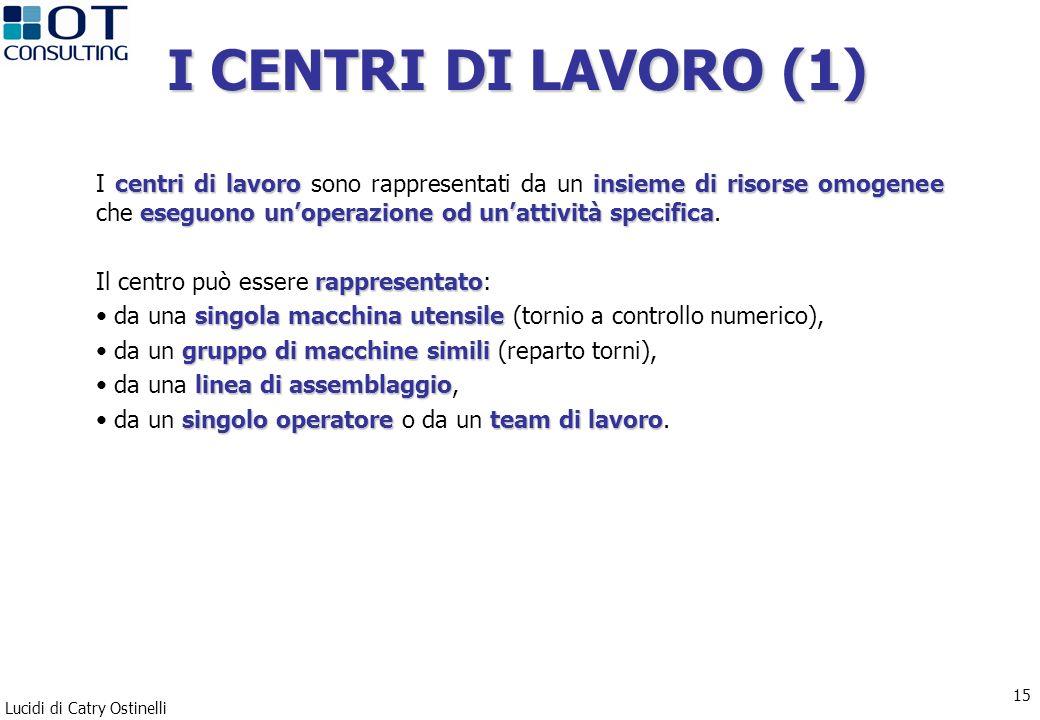 I CENTRI DI LAVORO (1) I centri di lavoro sono rappresentati da un insieme di risorse omogenee che eseguono un'operazione od un'attività specifica.