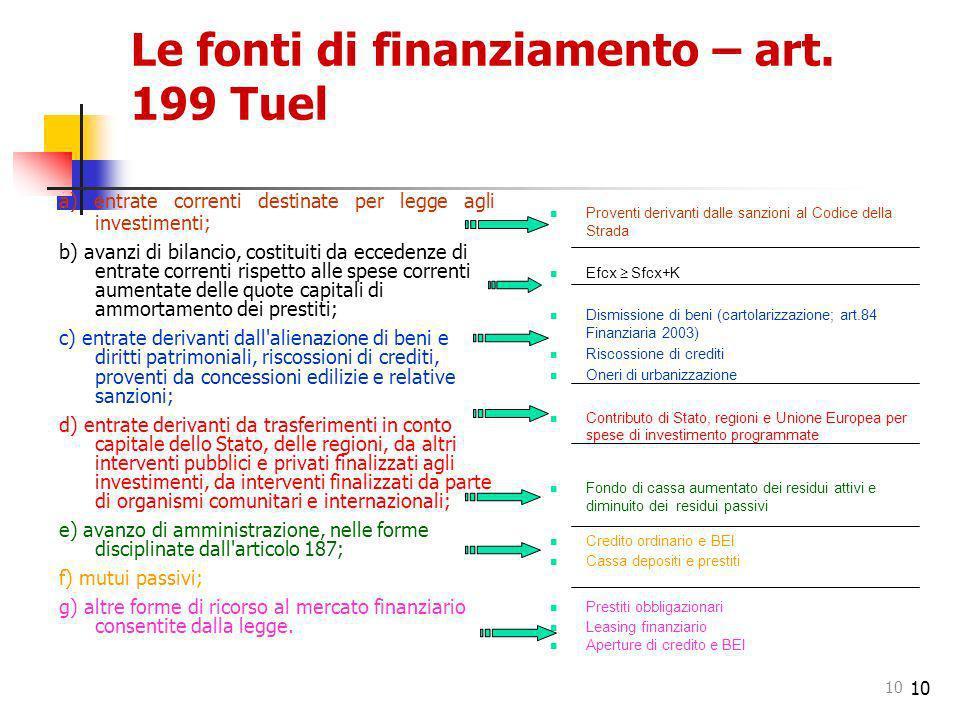 Le fonti di finanziamento – art. 199 Tuel