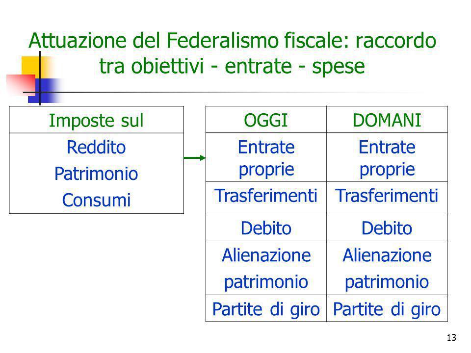 Attuazione del Federalismo fiscale: raccordo tra obiettivi - entrate - spese