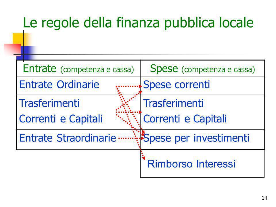 Le regole della finanza pubblica locale