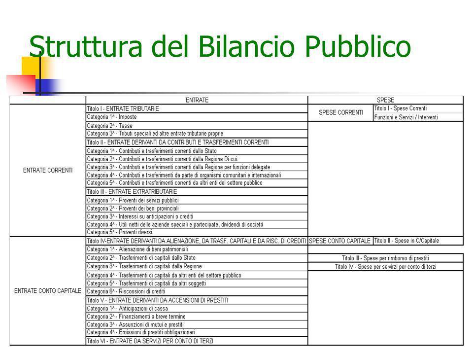 Struttura del Bilancio Pubblico