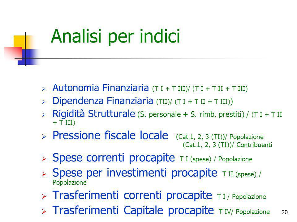 Analisi per indici Autonomia Finanziaria (T I + T III)/ (T I + T II + T III) Dipendenza Finanziaria (TII)/ (T I + T II + T III))