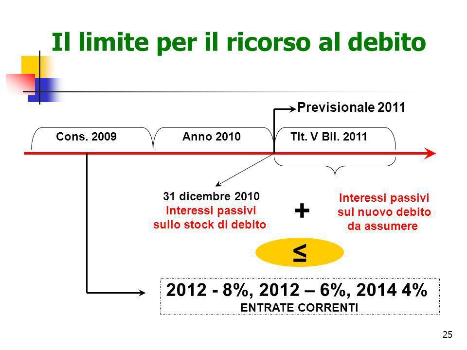 Il limite per il ricorso al debito