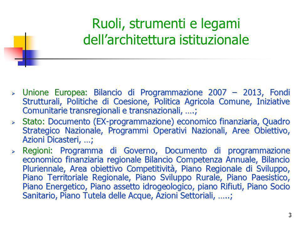 Ruoli, strumenti e legami dell'architettura istituzionale