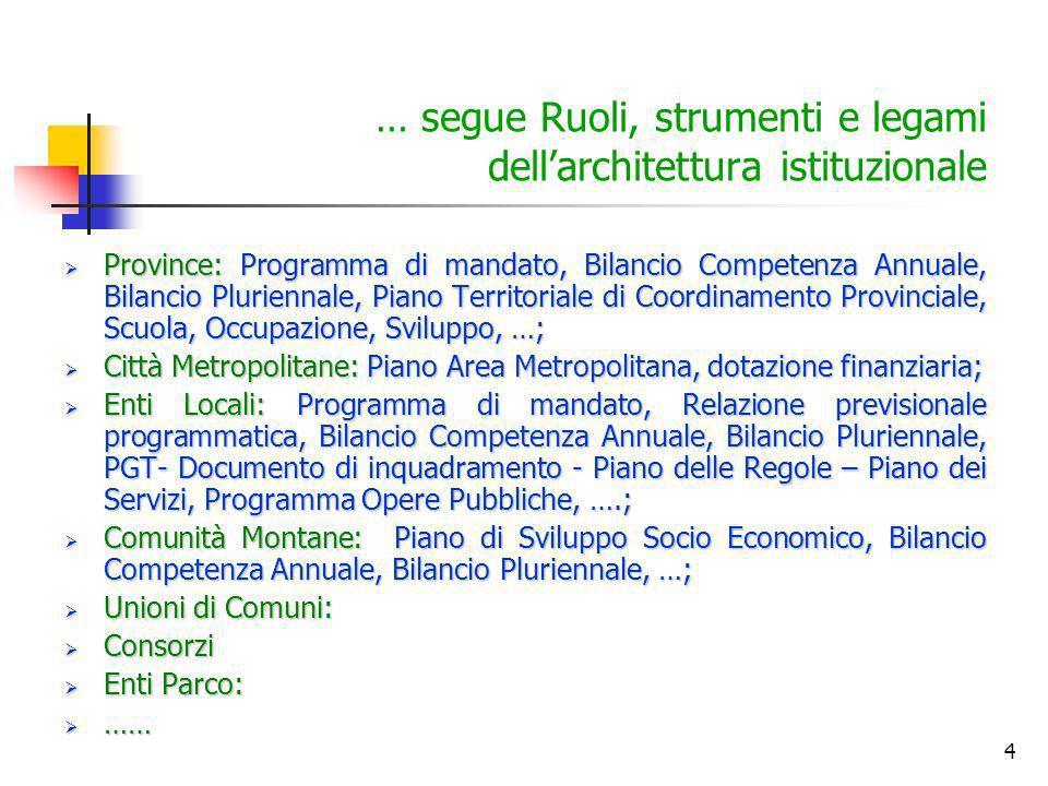 … segue Ruoli, strumenti e legami dell'architettura istituzionale