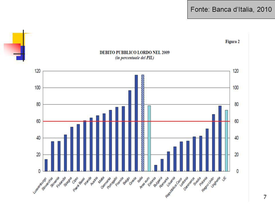 Fonte: Banca d'Italia, 2010