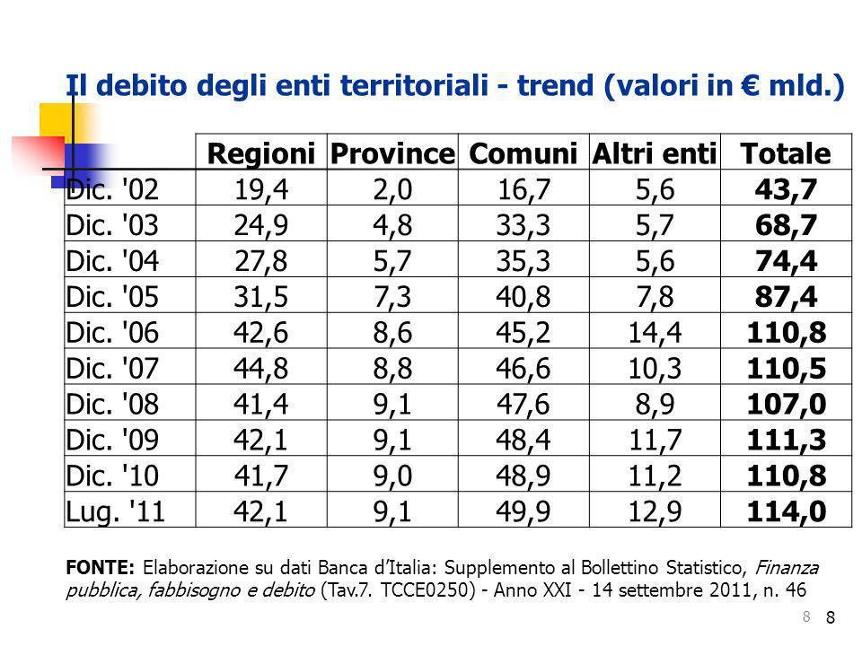 Il debito degli enti territoriali - trend (valori in € mld.) Regioni