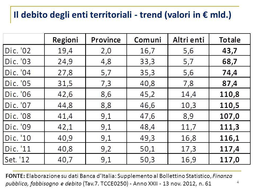 Il debito degli enti territoriali - trend (valori in € mld.)