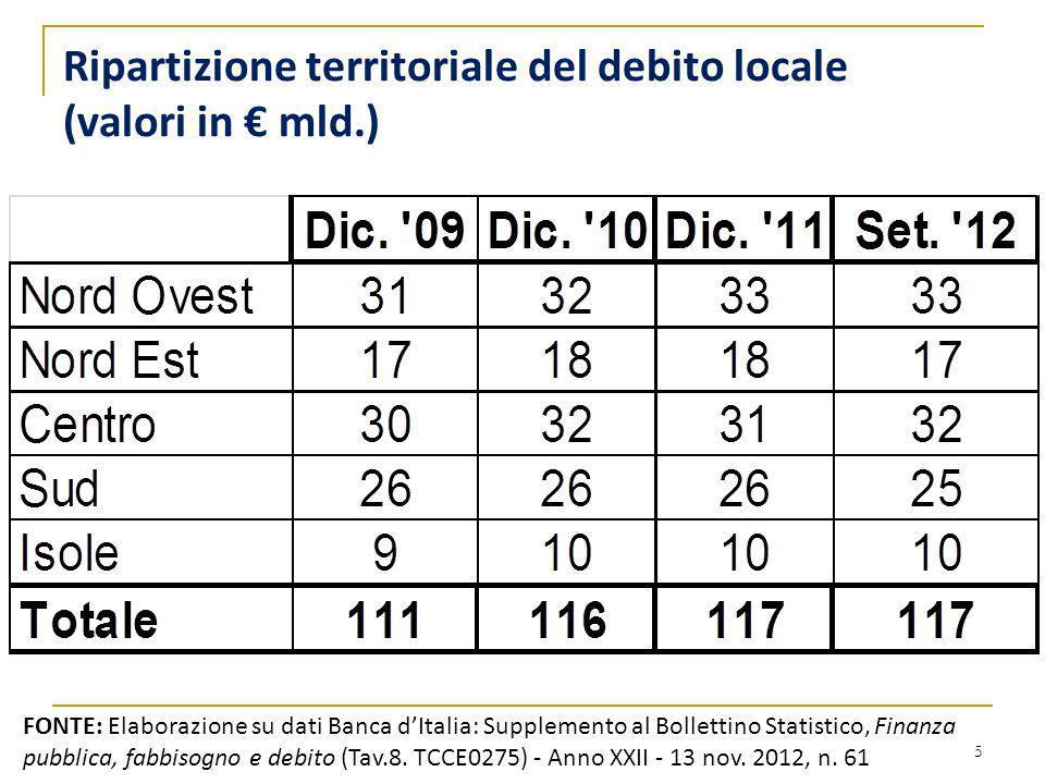 Ripartizione territoriale del debito locale (valori in € mld.)