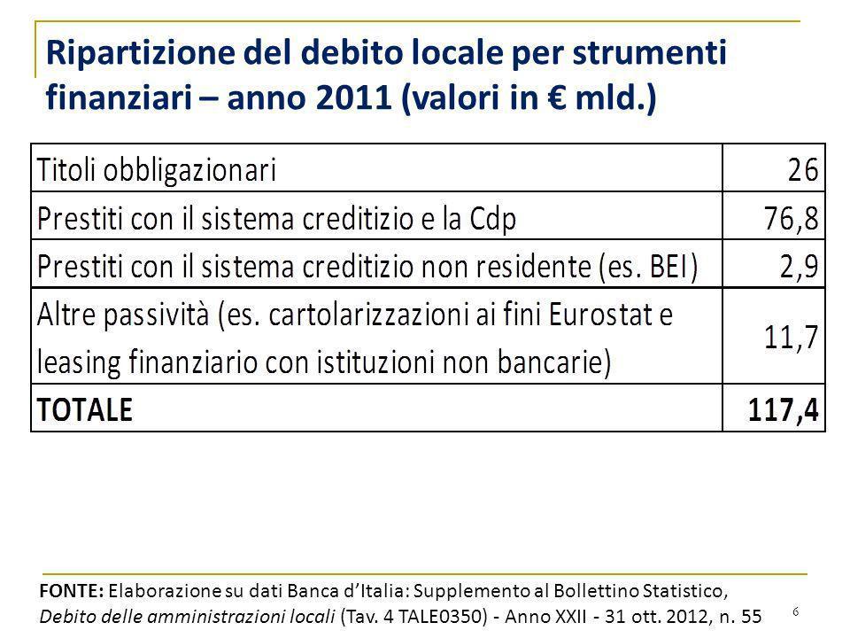 Ripartizione del debito locale per strumenti finanziari – anno 2011 (valori in € mld.)