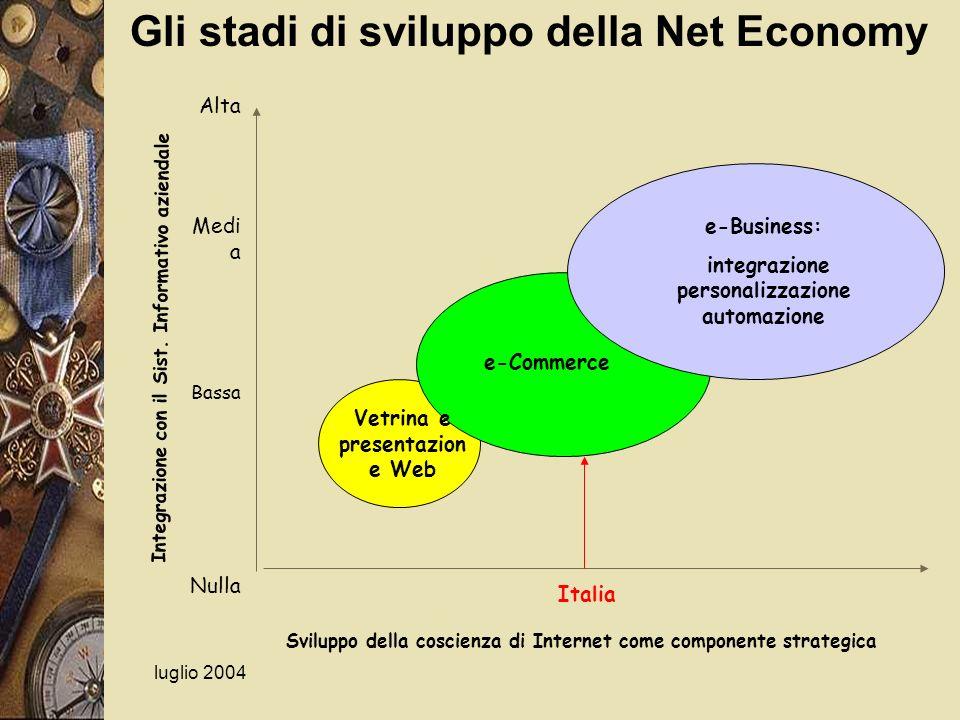 Gli stadi di sviluppo della Net Economy