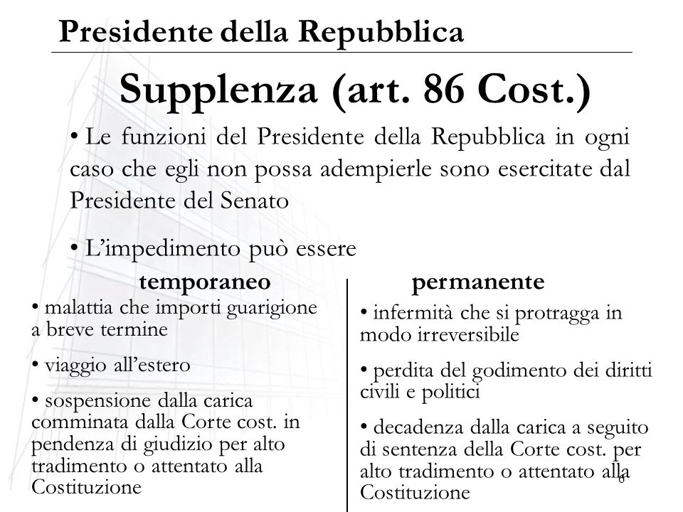 Supplenza (art. 86 Cost.) Presidente della Repubblica