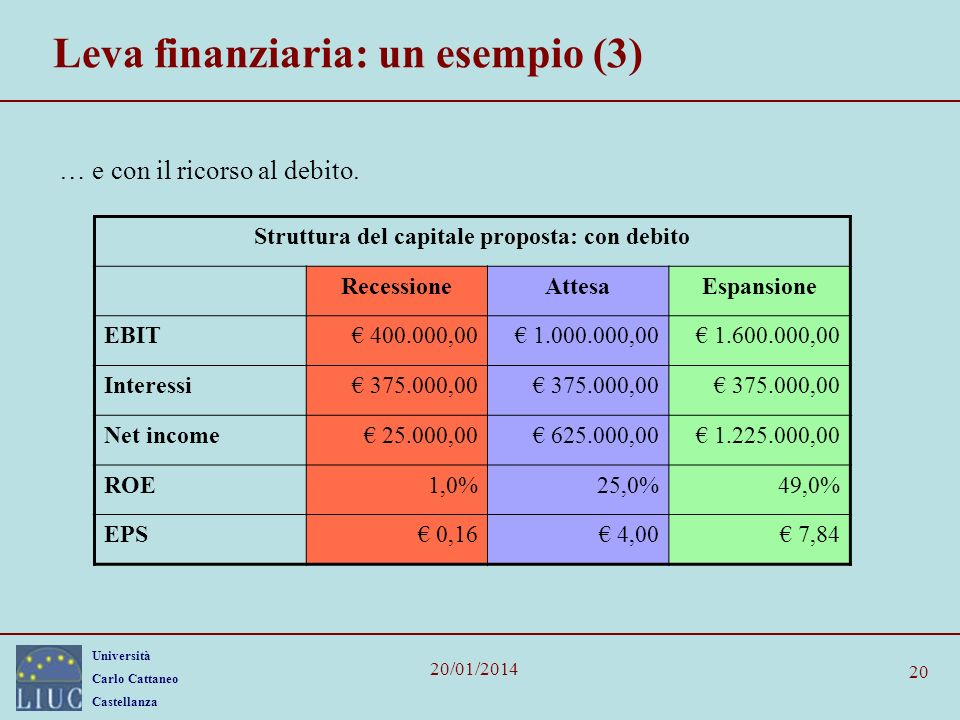 Leva finanziaria: un esempio (3)