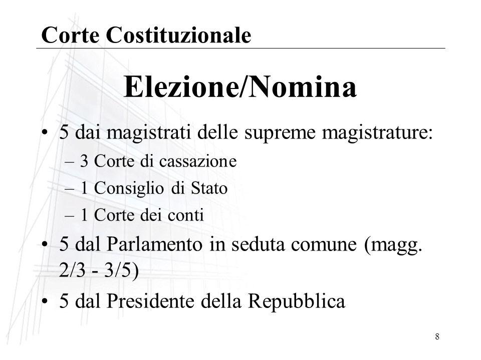 Elezione/Nomina Corte Costituzionale
