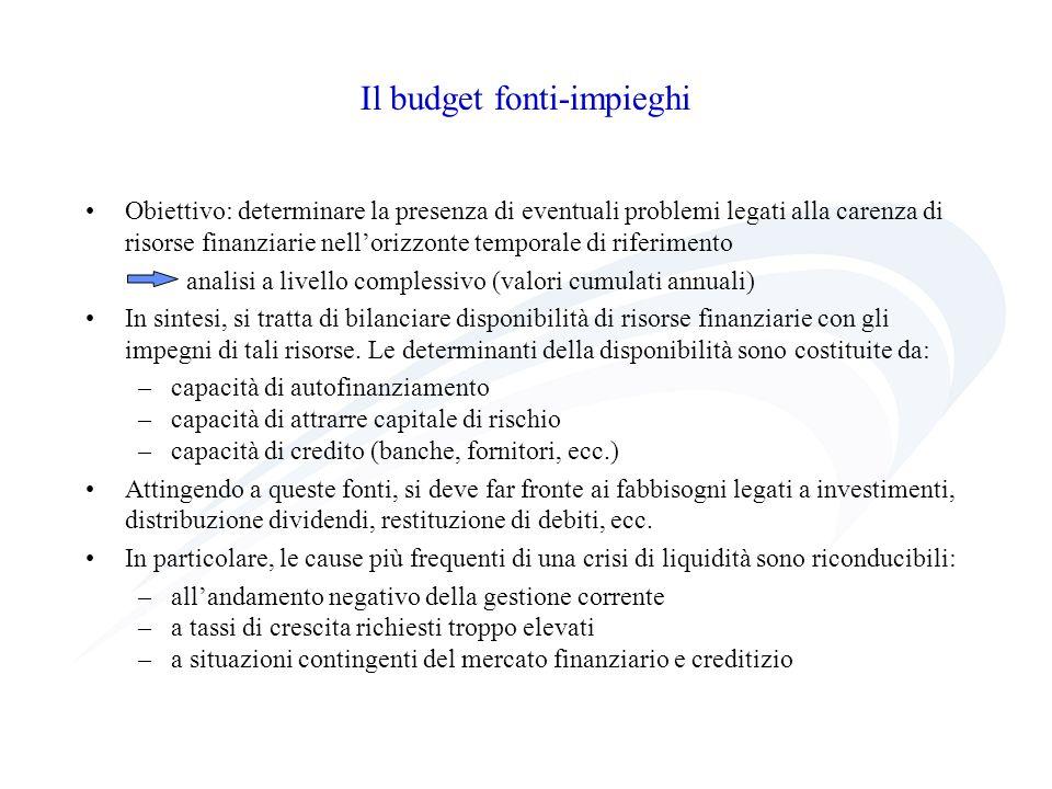 Il budget fonti-impieghi