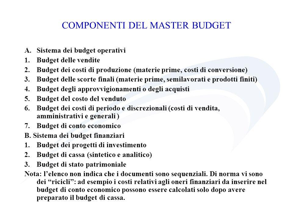 COMPONENTI DEL MASTER BUDGET